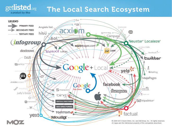 Google Eco System