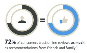 72% of consumers trust online reviews