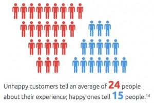 Unhappy customers tell an average of24 people about their experience; happy ones tell 15 people