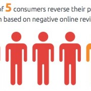 4 out of 5 consumers reverse their purchase decision based on negative online reviews.