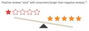 "Positive reviews ""stick"" with consumers longer than negative reviews."